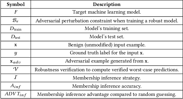 Figure 2 for Privacy Risks of Securing Machine Learning Models against Adversarial Examples