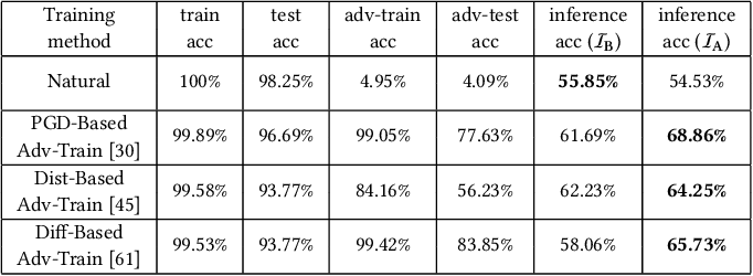 Figure 3 for Privacy Risks of Securing Machine Learning Models against Adversarial Examples