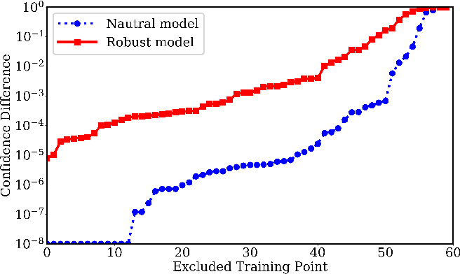 Figure 4 for Privacy Risks of Securing Machine Learning Models against Adversarial Examples