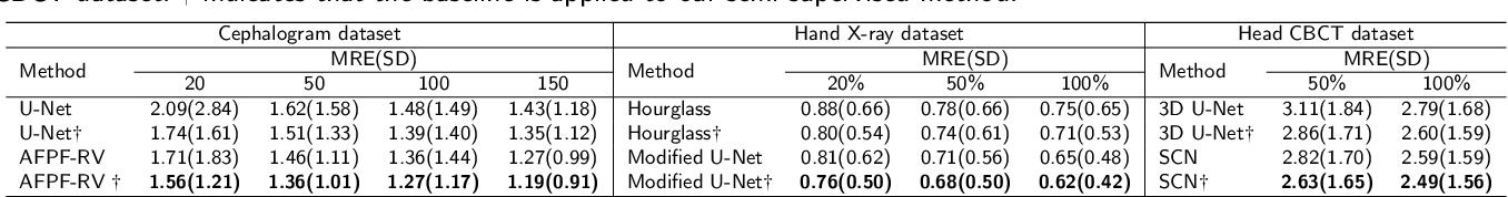 Figure 4 for Semi-supervised Anatomical Landmark Detection via Shape-regulated Self-training
