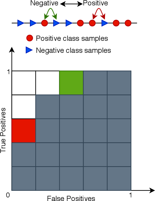 Figure 1 for Constrained Optimization for Training Deep Neural Networks Under Class Imbalance