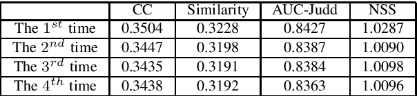 Figure 4 for Personalized Saliency and its Prediction