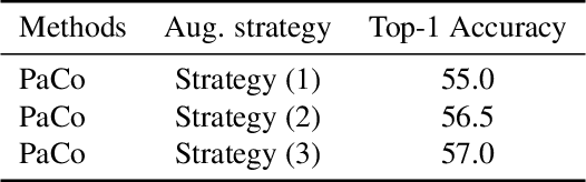 Figure 4 for Parametric Contrastive Learning