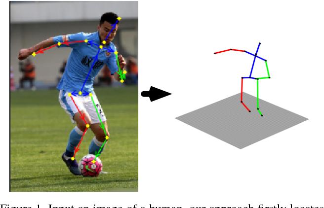 Figure 1 for FBI-Pose: Towards Bridging the Gap between 2D Images and 3D Human Poses using Forward-or-Backward Information