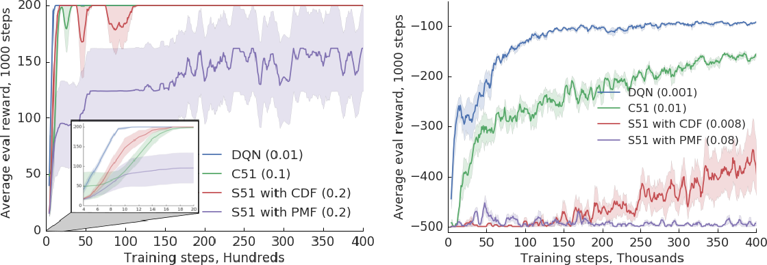 Figure 1 for A Comparative Analysis of Expected and Distributional Reinforcement Learning