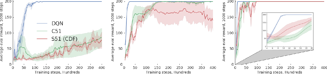 Figure 2 for A Comparative Analysis of Expected and Distributional Reinforcement Learning