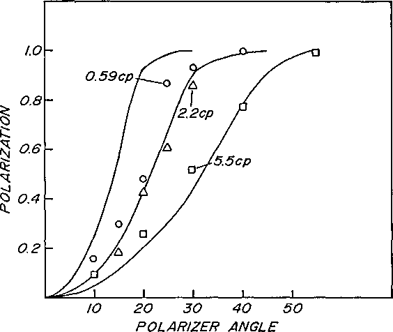 Fig. 2. Polarization P = (Ip - Is)/(Ip + I.) of light as a function of polarizer angle. Experimental data and calculations were for a pulse energy of about 70 mJ. The data were recorded using Rh 6G dissolved in mixtures of methanol and ethanediol of three different viscosities, as indicated. The results indicate that the more viscous solution gives lower polarization (see Fig. 3 for error bars). Parameters for model calculations (solid lines) are discussed in the text.