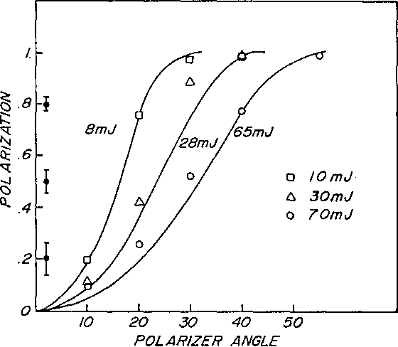 Fig. 3. Polarization of light from a laser for a 5.5-cp mixture of methanol and ethanediol at various pulse energies. Solid lines represent results of calculations, and the measurements are shown as discrete points, energies indicated. Error bars associated with measurements are shown at the left.