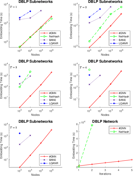 Figure 4 for Hashing-Accelerated Graph Neural Networks for Link Prediction