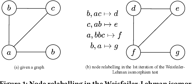 Figure 1 for Hashing-Accelerated Graph Neural Networks for Link Prediction