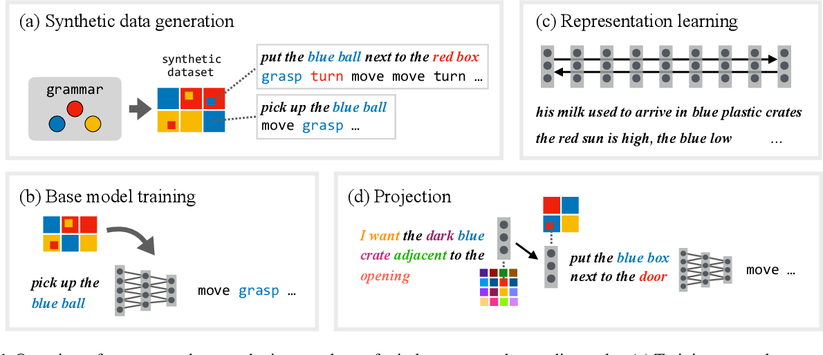 Figure 1 for Unnatural Language Processing: Bridging the Gap Between Synthetic and Natural Language Data