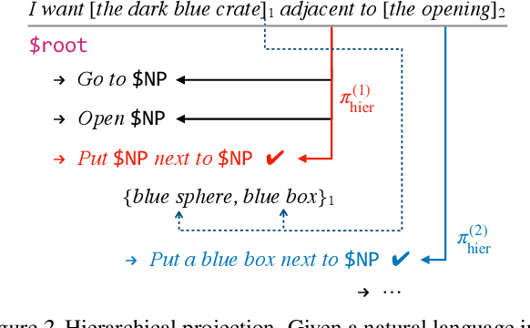 Figure 3 for Unnatural Language Processing: Bridging the Gap Between Synthetic and Natural Language Data