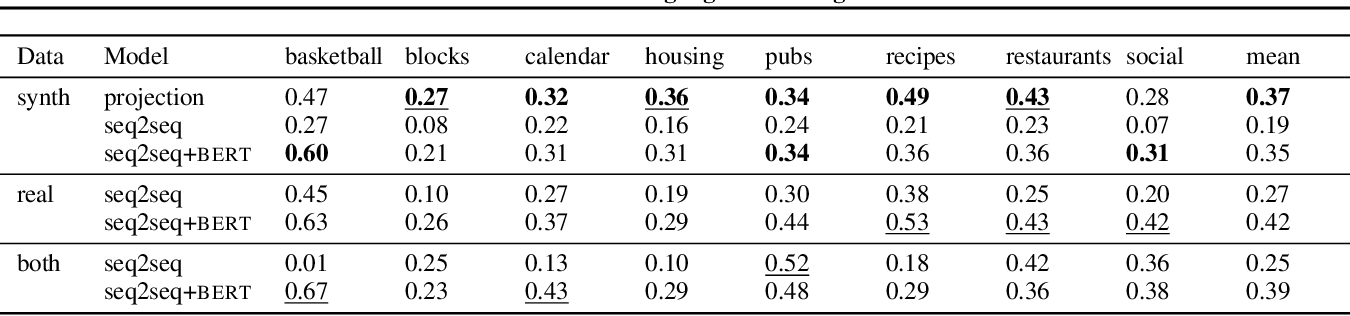 Figure 2 for Unnatural Language Processing: Bridging the Gap Between Synthetic and Natural Language Data