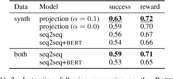 Figure 4 for Unnatural Language Processing: Bridging the Gap Between Synthetic and Natural Language Data