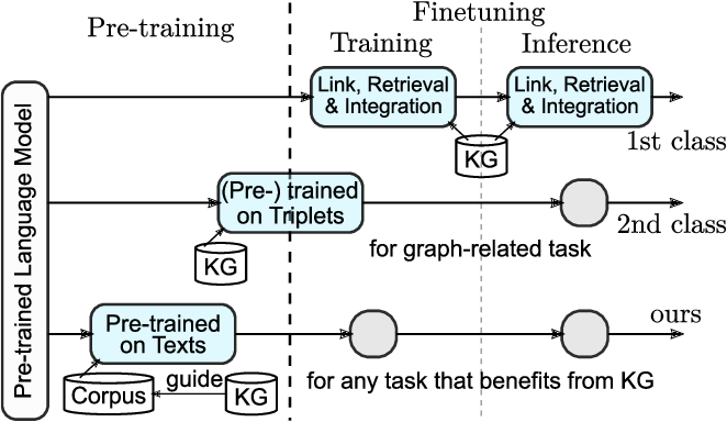 Figure 1 for Exploiting Structured Knowledge in Text via Graph-Guided Representation Learning