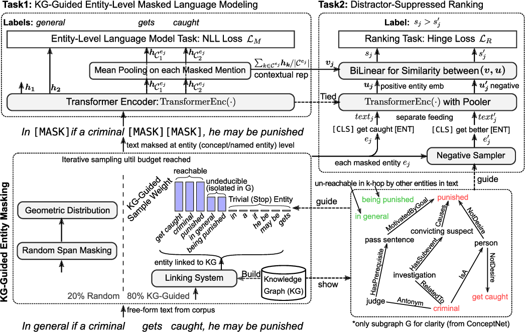 Figure 3 for Exploiting Structured Knowledge in Text via Graph-Guided Representation Learning