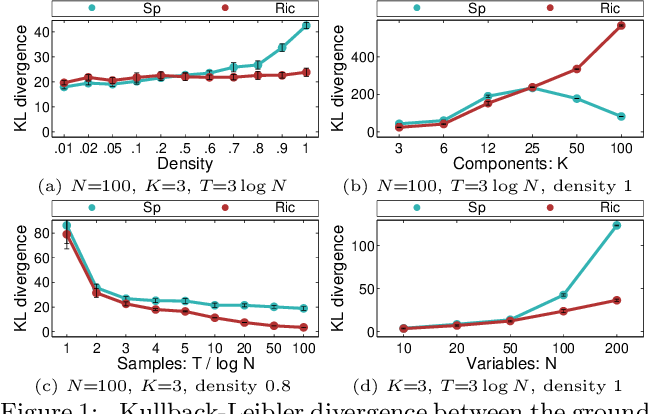 Figure 2 for Inverse Covariance Estimation for High-Dimensional Data in Linear Time and Space: Spectral Methods for Riccati and Sparse Models