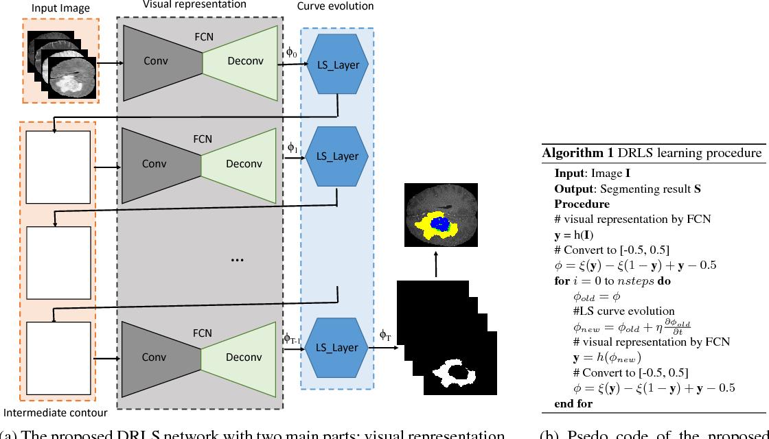 Figure 1 for Deep Recurrent Level Set for Segmenting Brain Tumors