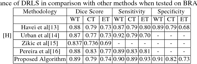 Figure 2 for Deep Recurrent Level Set for Segmenting Brain Tumors