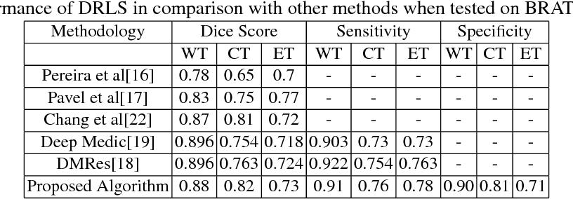 Figure 4 for Deep Recurrent Level Set for Segmenting Brain Tumors