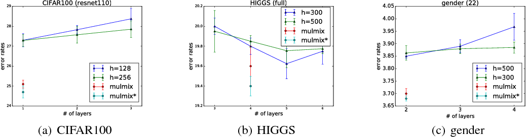 Figure 4 for Learn to Combine Modalities in Multimodal Deep Learning