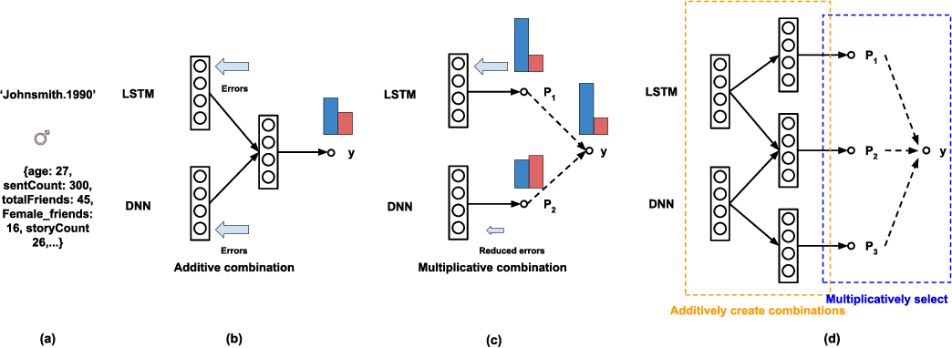 Figure 1 for Learn to Combine Modalities in Multimodal Deep Learning