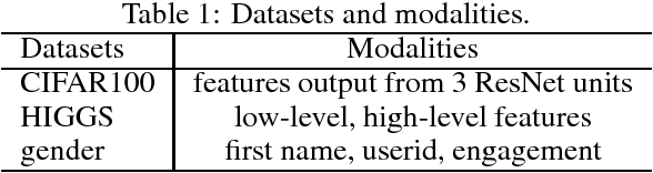 Figure 2 for Learn to Combine Modalities in Multimodal Deep Learning