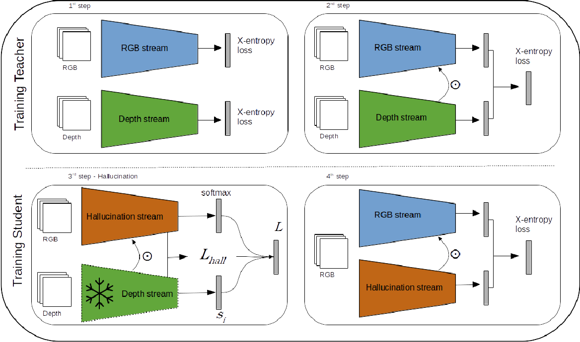 Figure 1 for Modality Distillation with Multiple Stream Networks for Action Recognition