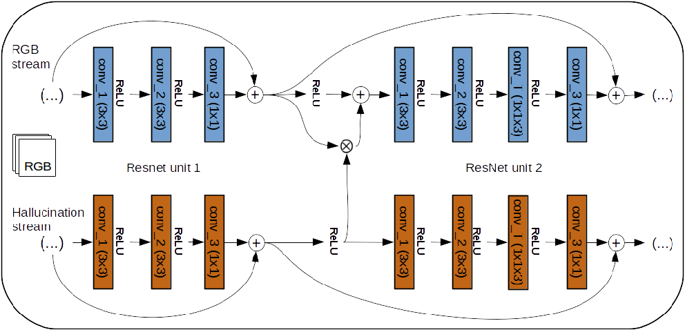 Figure 4 for Modality Distillation with Multiple Stream Networks for Action Recognition