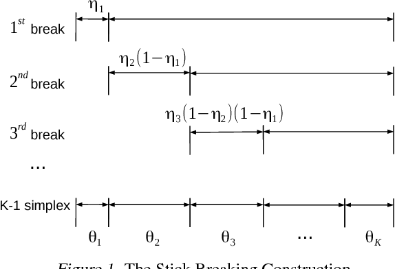 Figure 1 for Discovering Discrete Latent Topics with Neural Variational Inference
