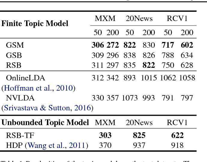 Figure 2 for Discovering Discrete Latent Topics with Neural Variational Inference
