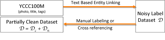 Figure 3 for Learning from Noisy Labels with Distillation