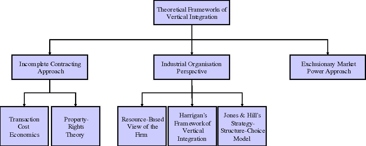 vertical integration economics