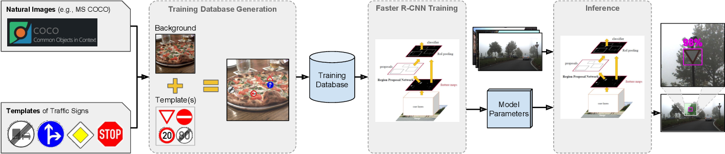 Figure 1 for Effortless Deep Training for Traffic Sign Detection Using Templates and Arbitrary Natural Images
