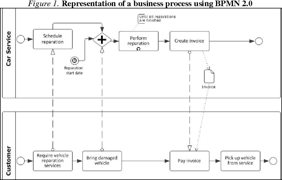 Figure 1 from bpmn vs uml activity diagram for business process figure 1 ccuart Gallery