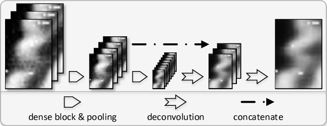 Figure 3 for Scene Learning: Deep Convolutional Networks For Wind Power Prediction by Embedding Turbines into Grid Space