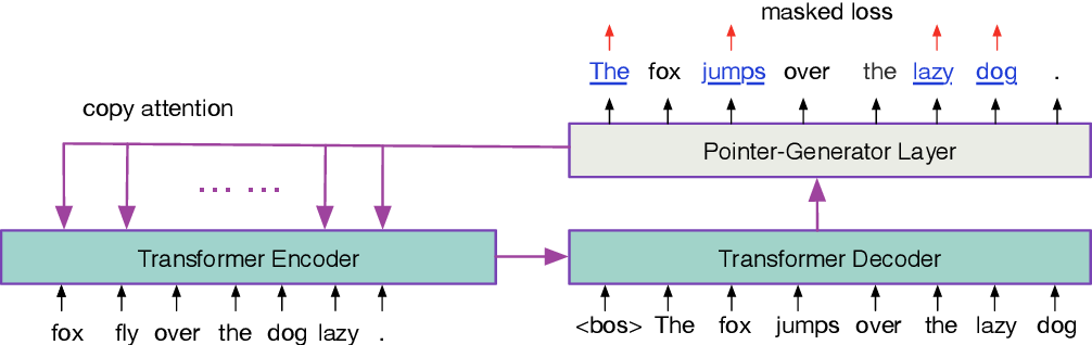 Figure 1 for Denoising based Sequence-to-Sequence Pre-training for Text Generation