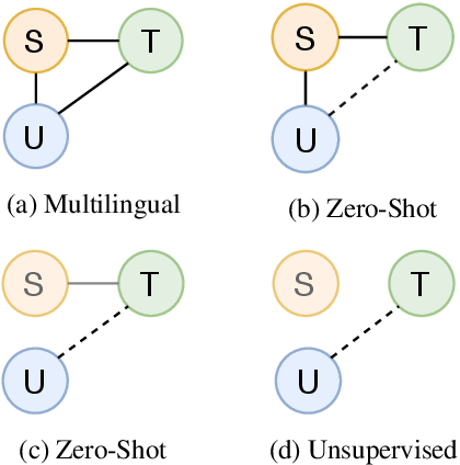 Figure 1 for Self-Learning for Zero Shot Neural Machine Translation