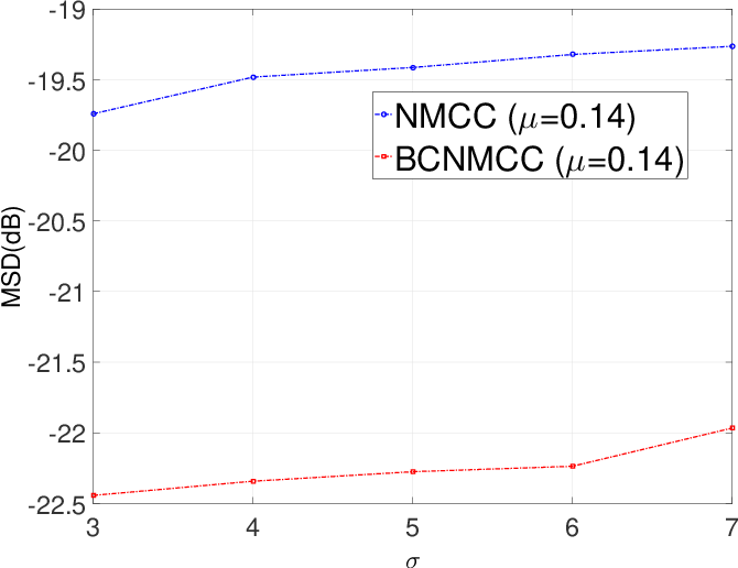 Figure 3 for Bias-Compensated Normalized Maximum Correntropy Criterion Algorithm for System Identification with Noisy Input