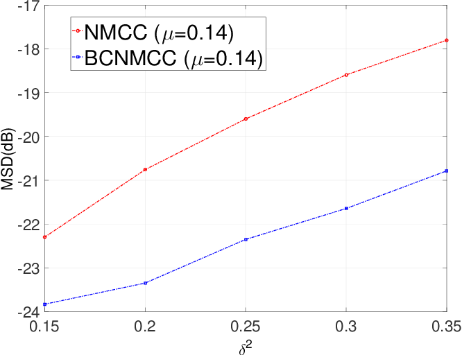 Figure 4 for Bias-Compensated Normalized Maximum Correntropy Criterion Algorithm for System Identification with Noisy Input