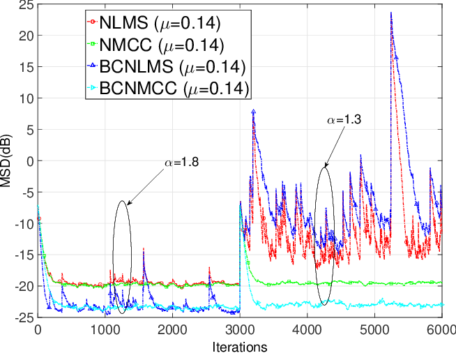 Figure 1 for Bias-Compensated Normalized Maximum Correntropy Criterion Algorithm for System Identification with Noisy Input