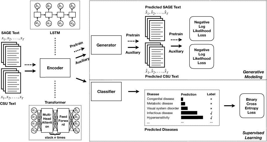 Figure 1 for Large-scale Generative Modeling to Improve Automated Veterinary Disease Coding