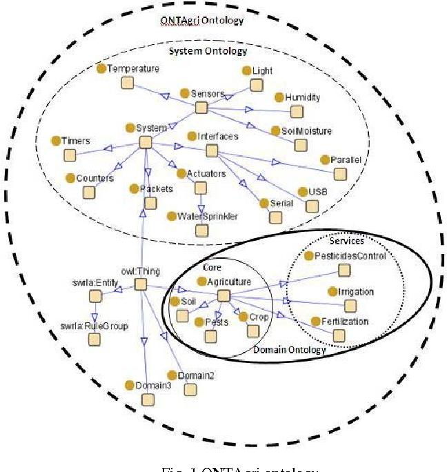 Fig. 1 ONTAgri ontology.