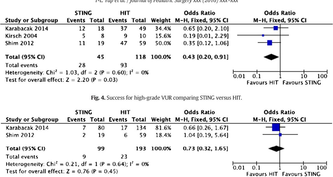 Figure 4 from STING versus HIT technique of endoscopic