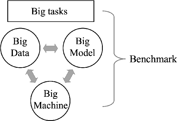 Figure 1 for AIPerf: Automated machine learning as an AI-HPC benchmark