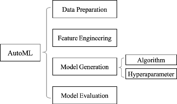 Figure 2 for AIPerf: Automated machine learning as an AI-HPC benchmark