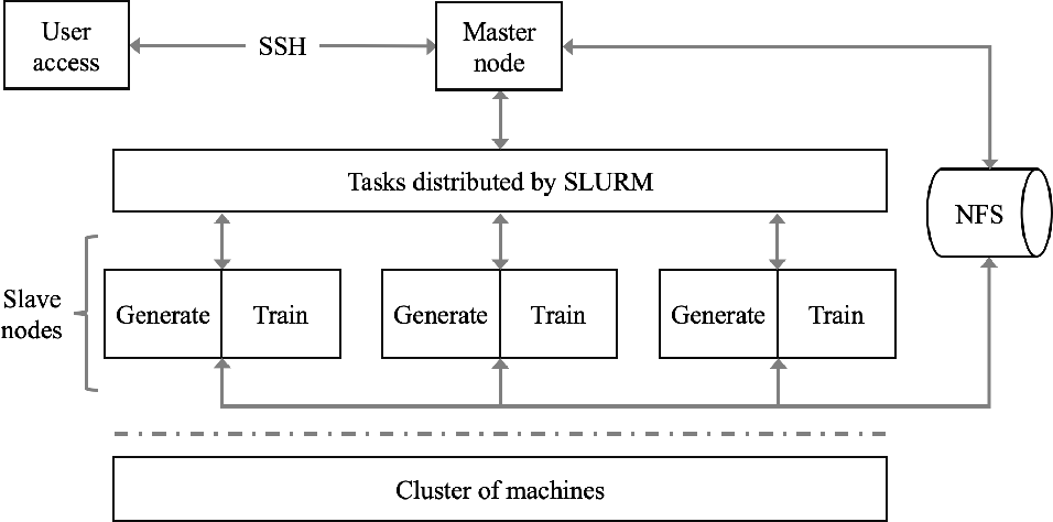Figure 4 for AIPerf: Automated machine learning as an AI-HPC benchmark