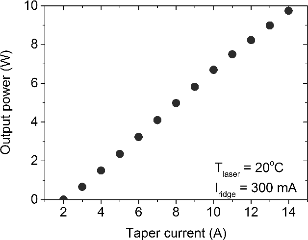 Figure 1. Output power vs injected current to the tapered section of the DBR tapered laser. The laser is operated at a temperature of 20°C and with 300 mA current to the ridge waveguide section.