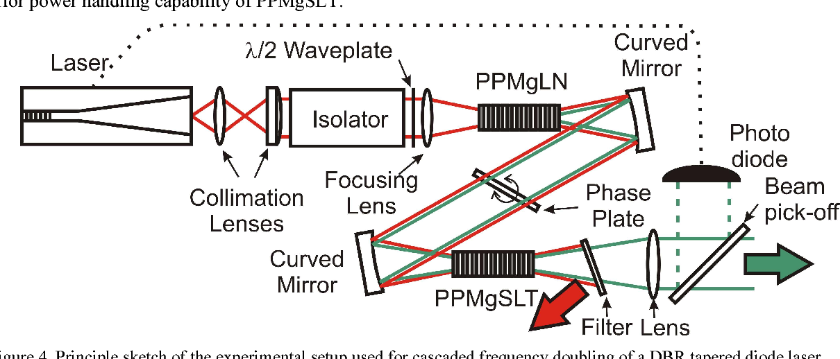 Figure 4. Principle sketch of the experimental setup used for cascaded frequency doubling of a DBR tapered diode laser.
