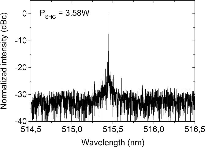 Figure 7. Measured spectrum of the second harmonic light measured at maximum output power.